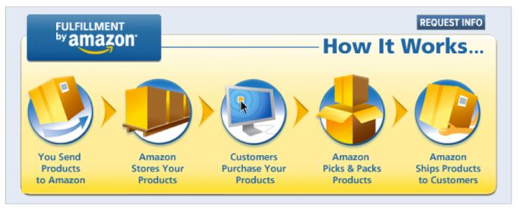 Amazon-FBA-Benefits.png